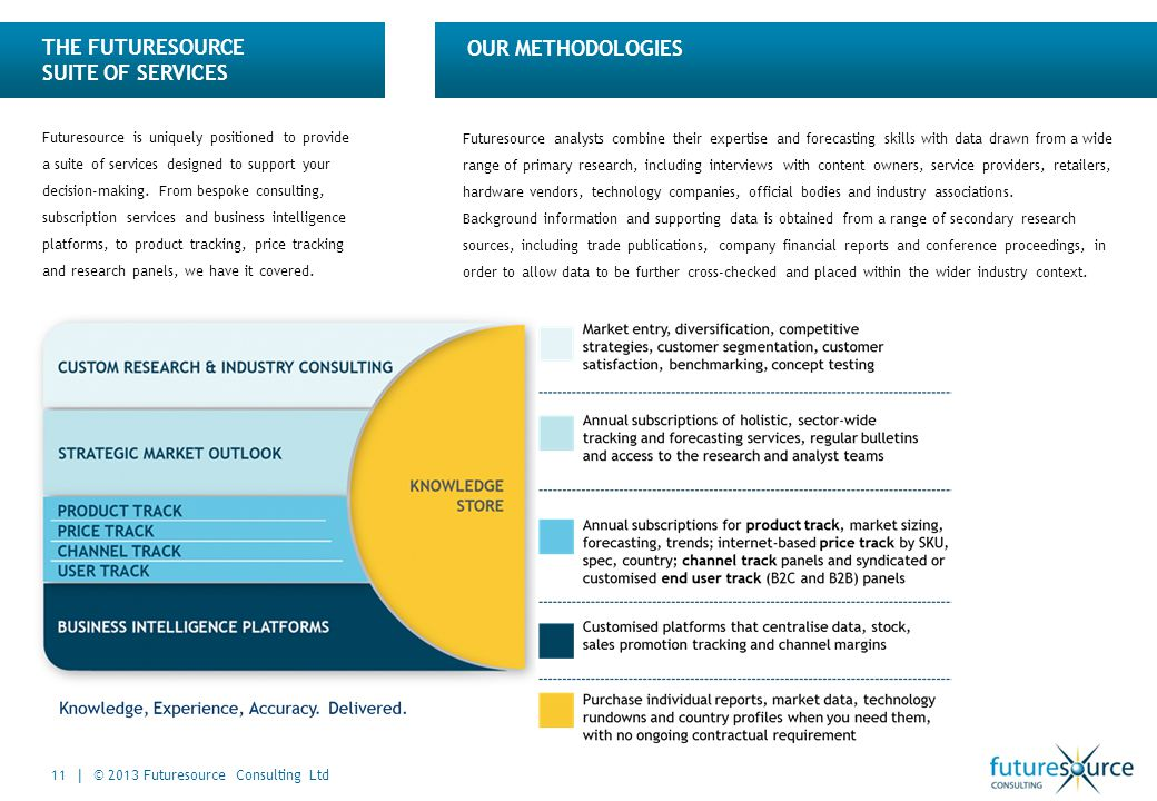 THE FUTURESOURCE SUITE OF SERVICES OUR METHODOLOGIES