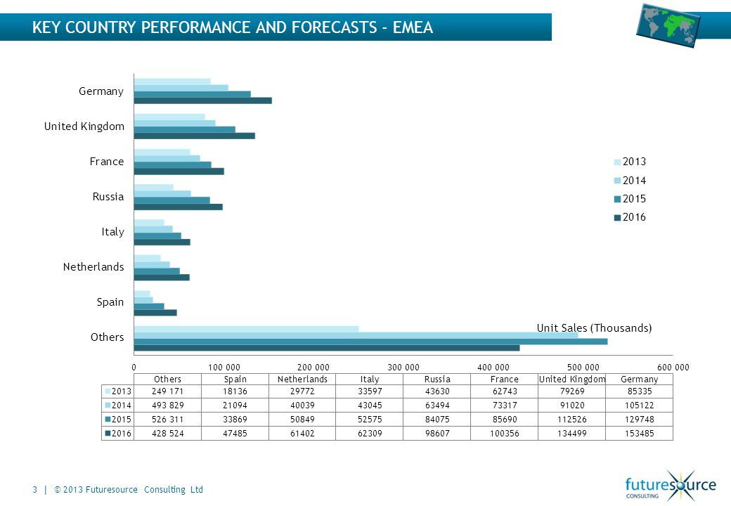 KEY COUNTRY PERFORMANCE AND FORECASTS - EMEA