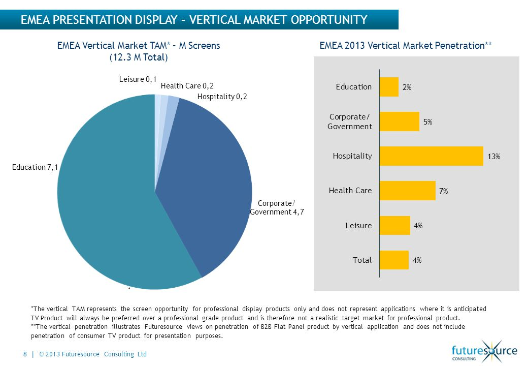 EMEA PRESENTATION DISPLAY – VERTICAL MARKET OPPORTUNITY