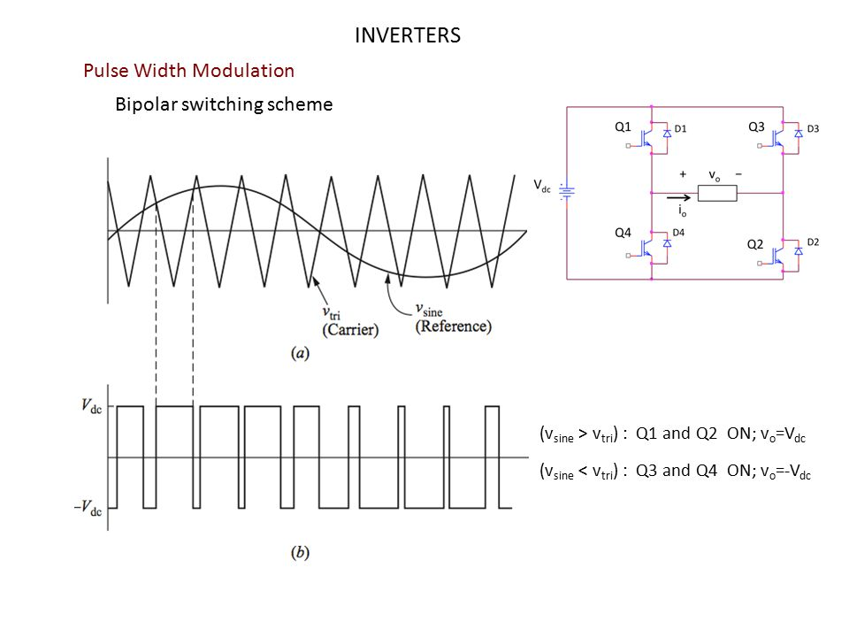 INVERTERS Pulse Width Modulation Bipolar switching scheme