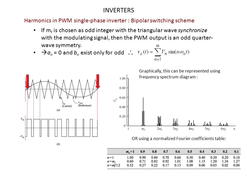 INVERTERS Harmonics in PWM single-phase inverter : Bipolar switching scheme.