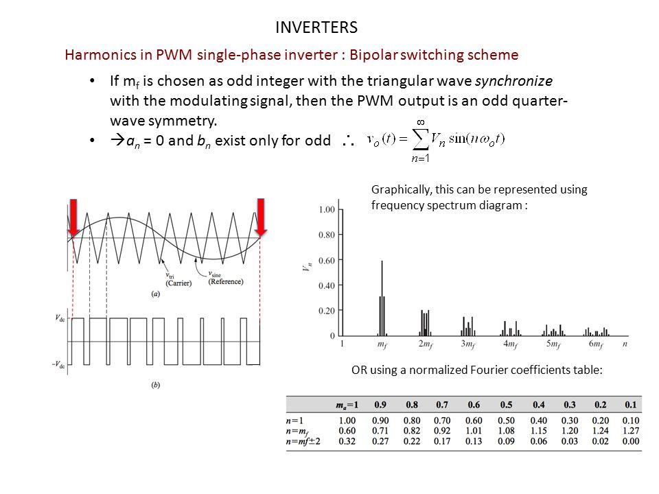 INVERTERS Harmonics in PWM single-phase inverter : Bipolar switching scheme.