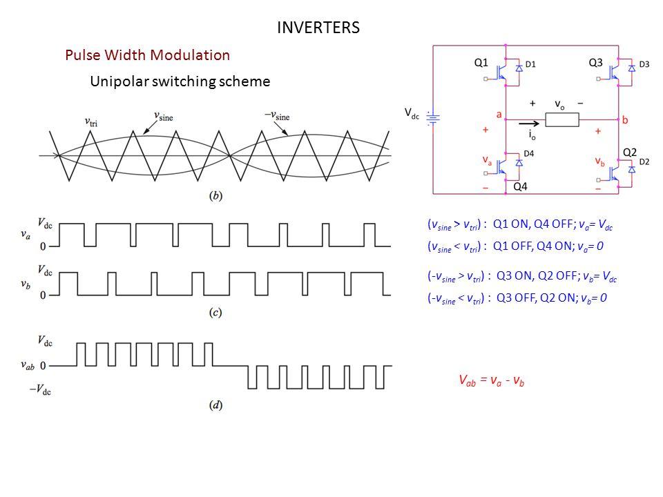 INVERTERS Pulse Width Modulation Unipolar switching scheme