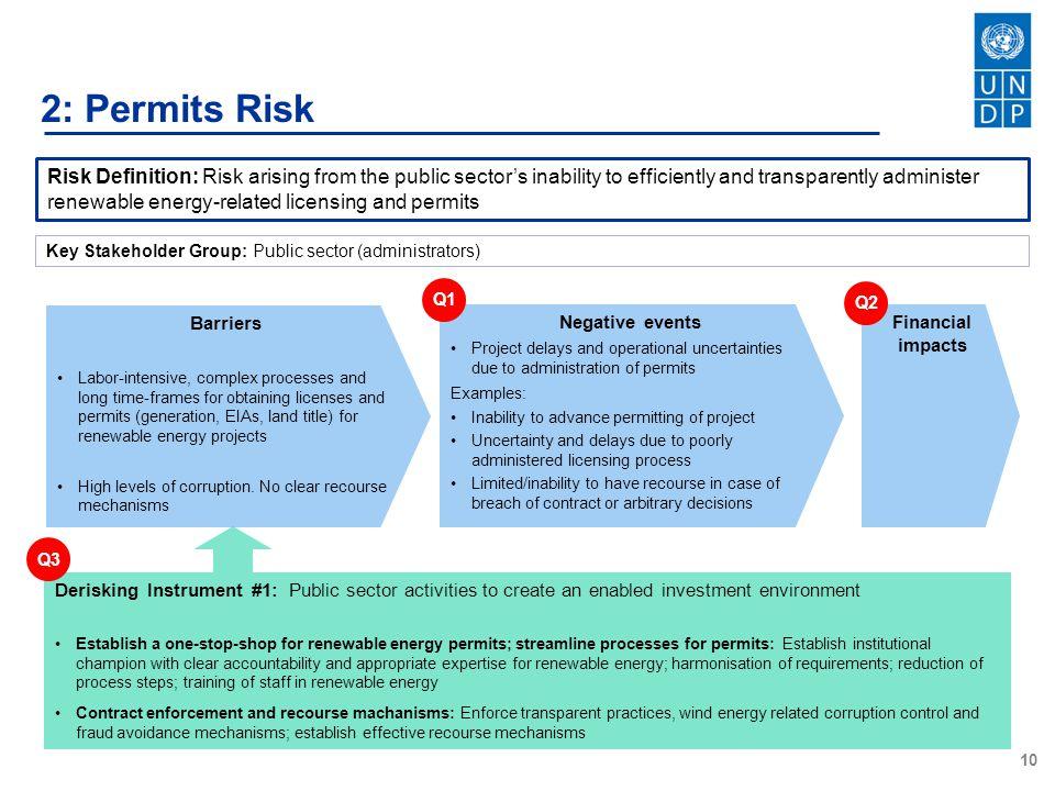 2: Permits Risk