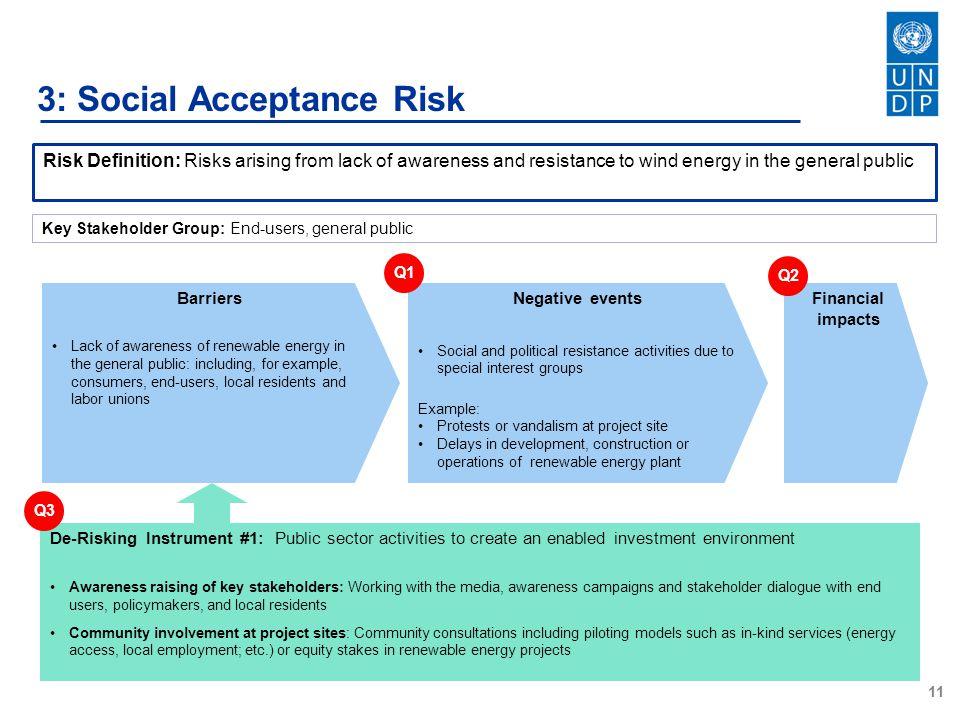 3: Social Acceptance Risk
