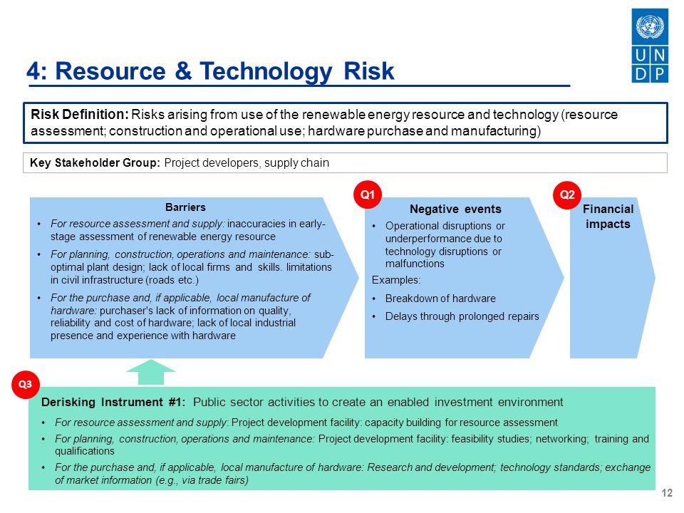 4: Resource & Technology Risk