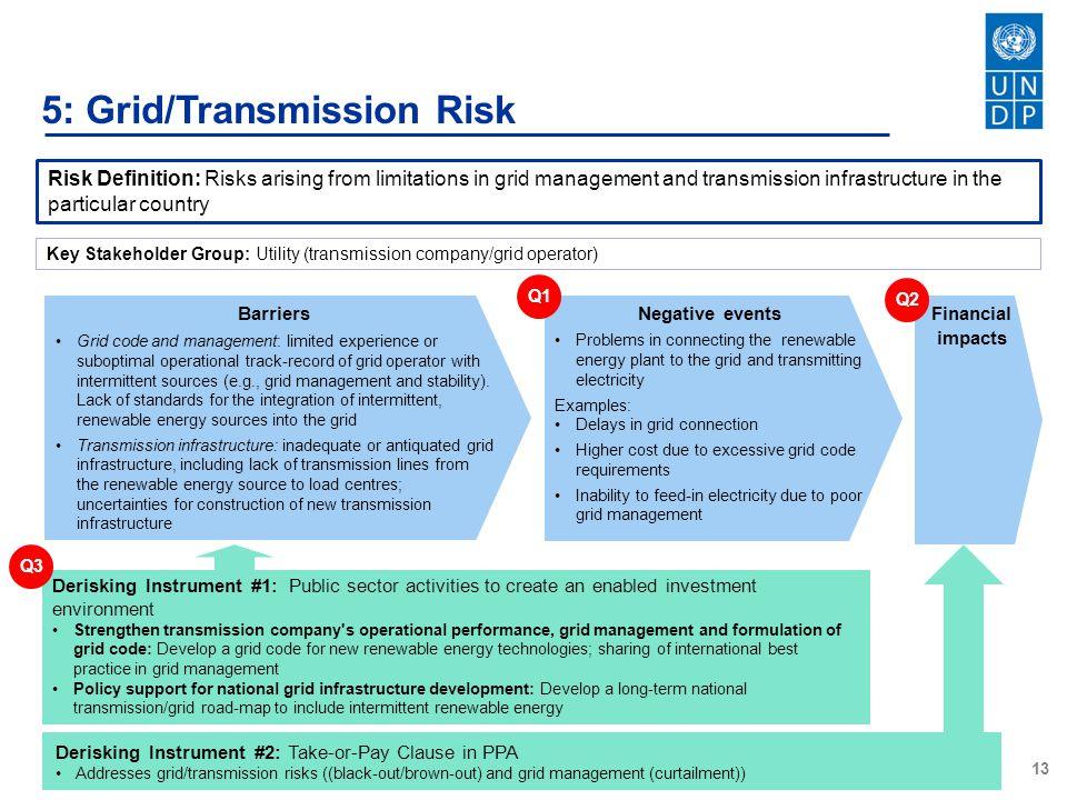 5: Grid/Transmission Risk