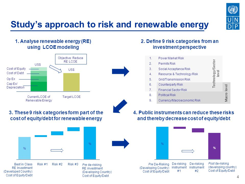 Study's approach to risk and renewable energy