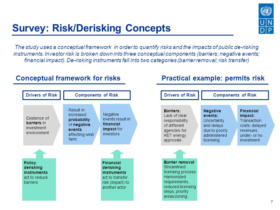 Conceptual framework for risks Practical example: permits risk