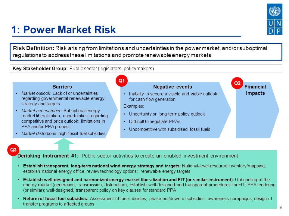 1: Power Market Risk