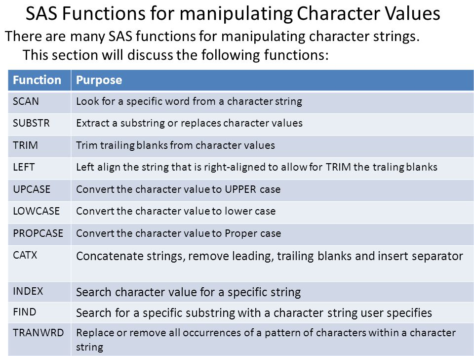 SAS Functions for manipulating Character Values