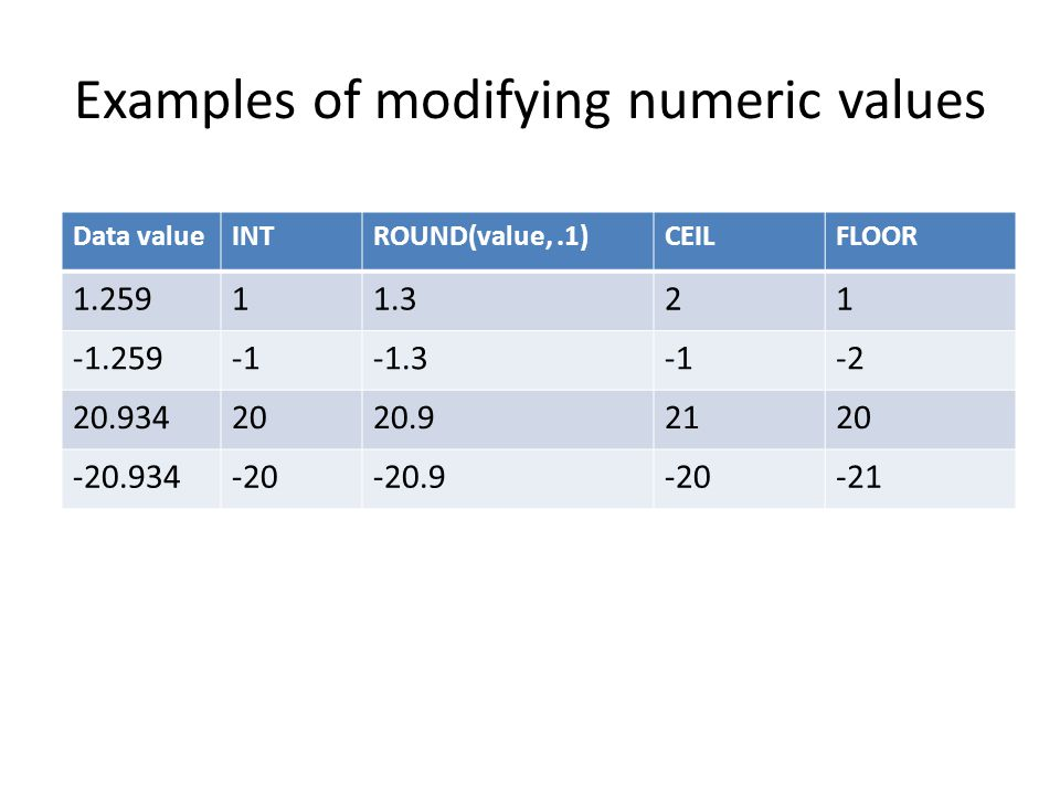 Examples of modifying numeric values