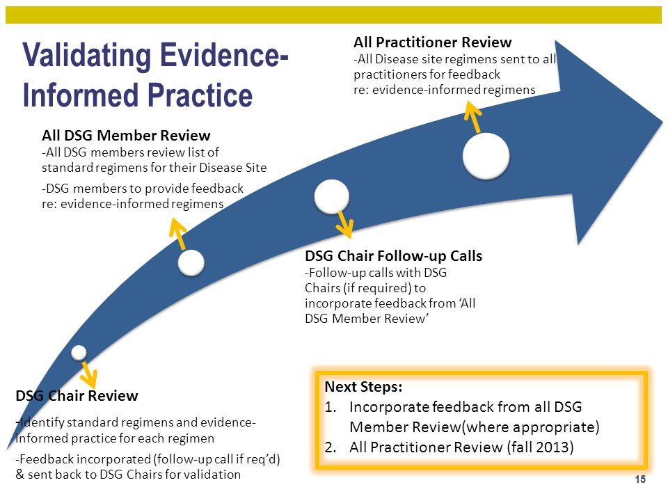 Validating Evidence- Informed Practice