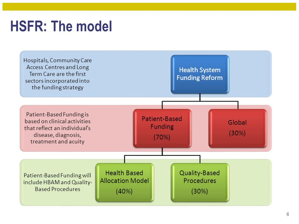HSFR: The model Health System Funding Reform Patient-Based Funding