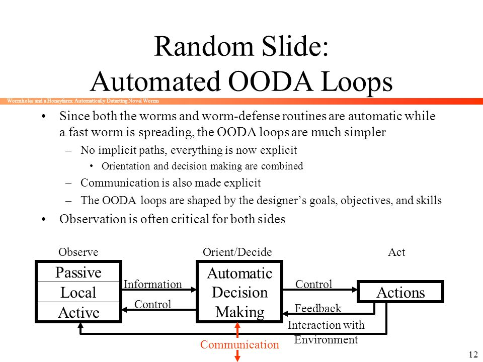 Random Slide: Automated OODA Loops