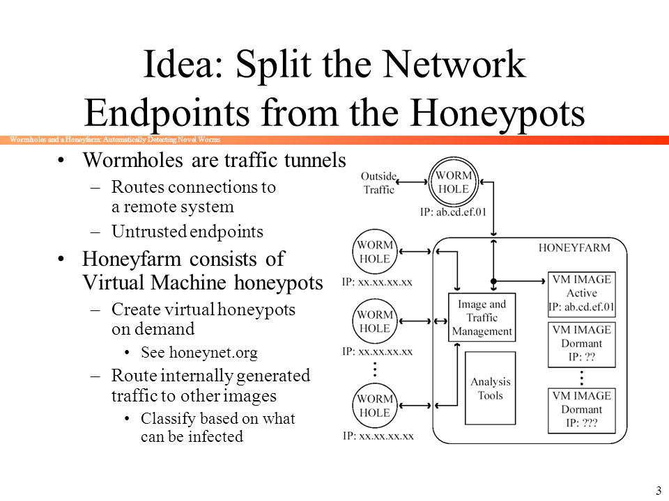 Idea: Split the Network Endpoints from the Honeypots