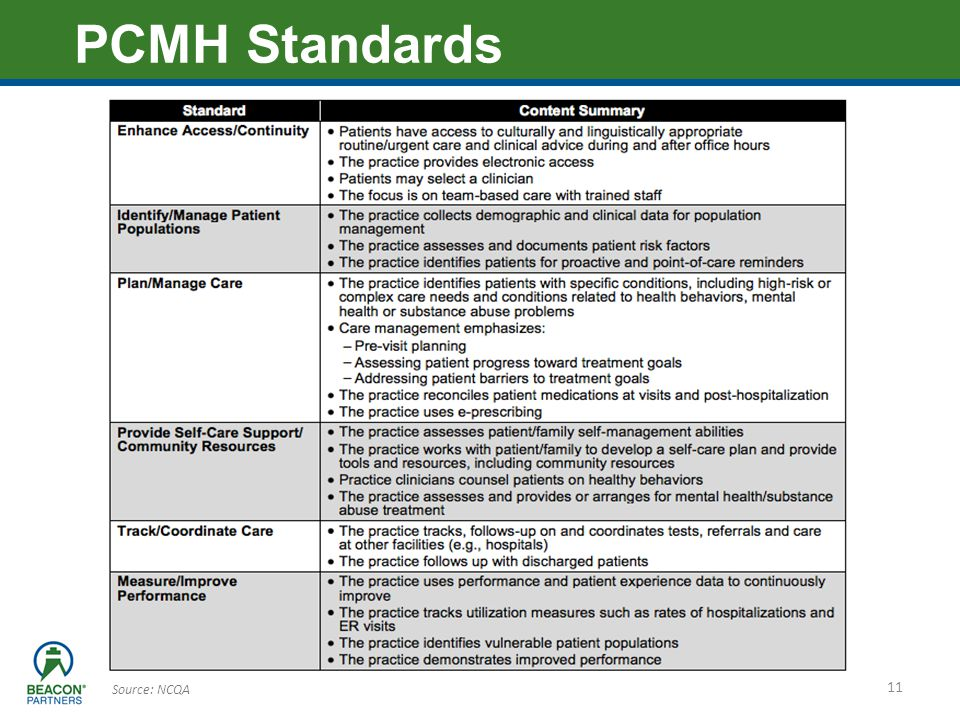 PCMH Standards Source: NCQA