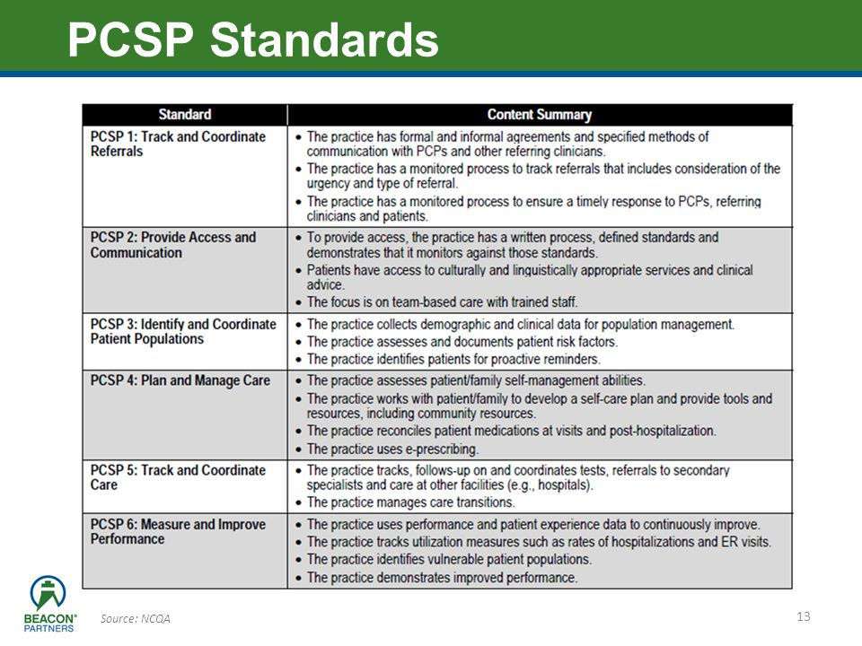 PCSP Standards Source: NCQA