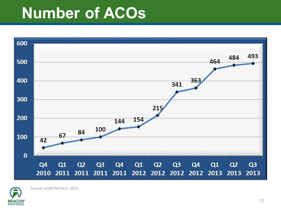 Number of ACOs Source: Levitt Partners, 2013