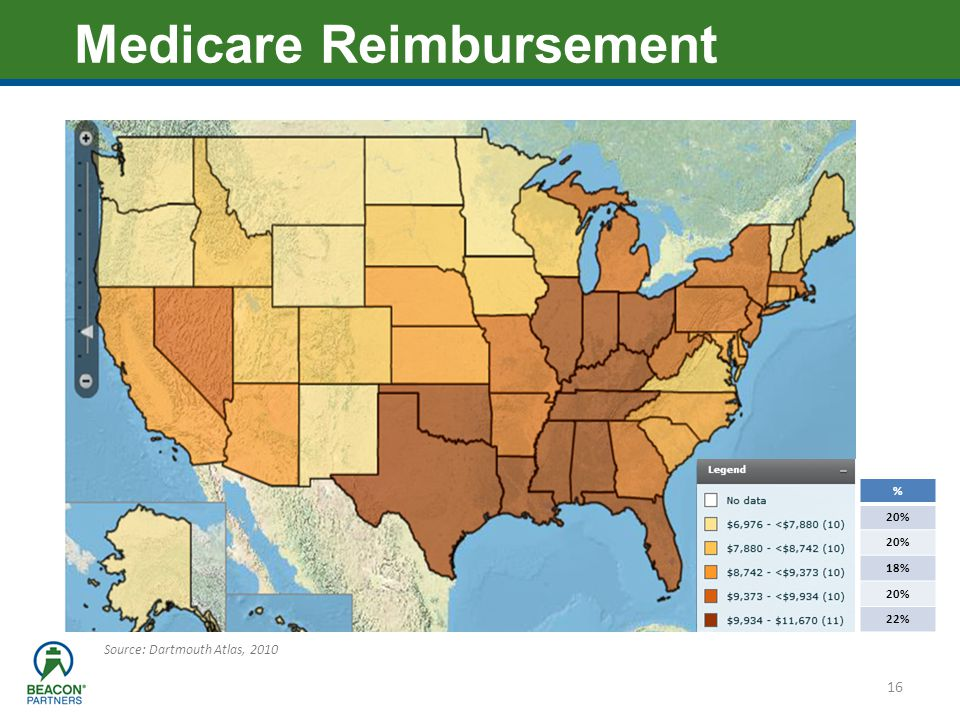 Medicare Reimbursement