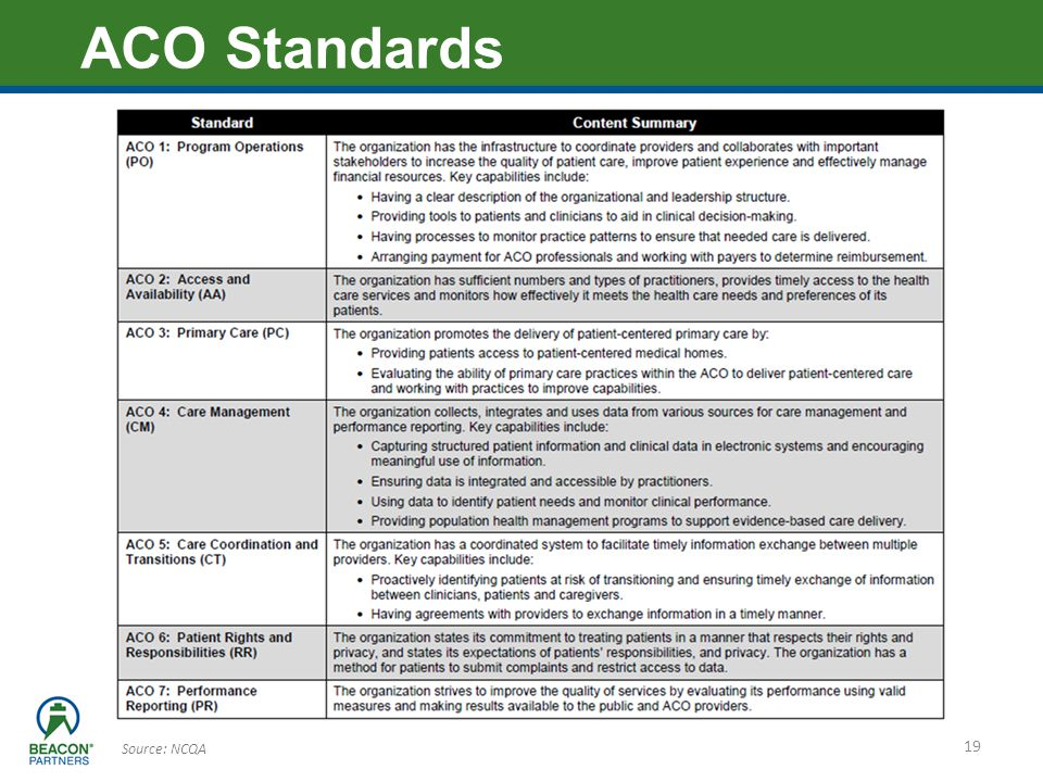 ACO Standards Source: NCQA