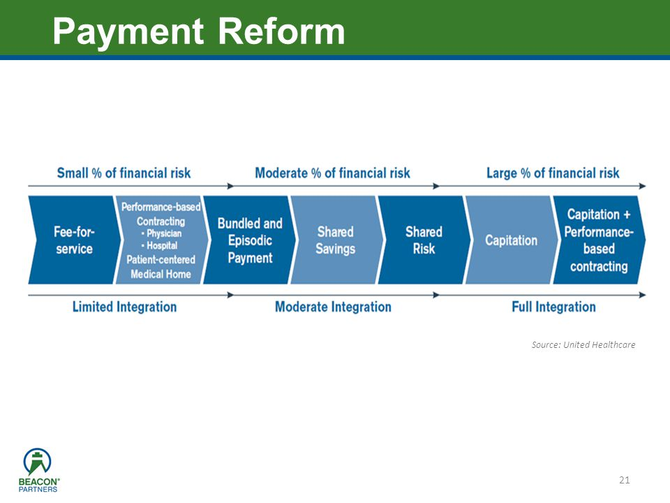 Payment Reform Source: United Healthcare