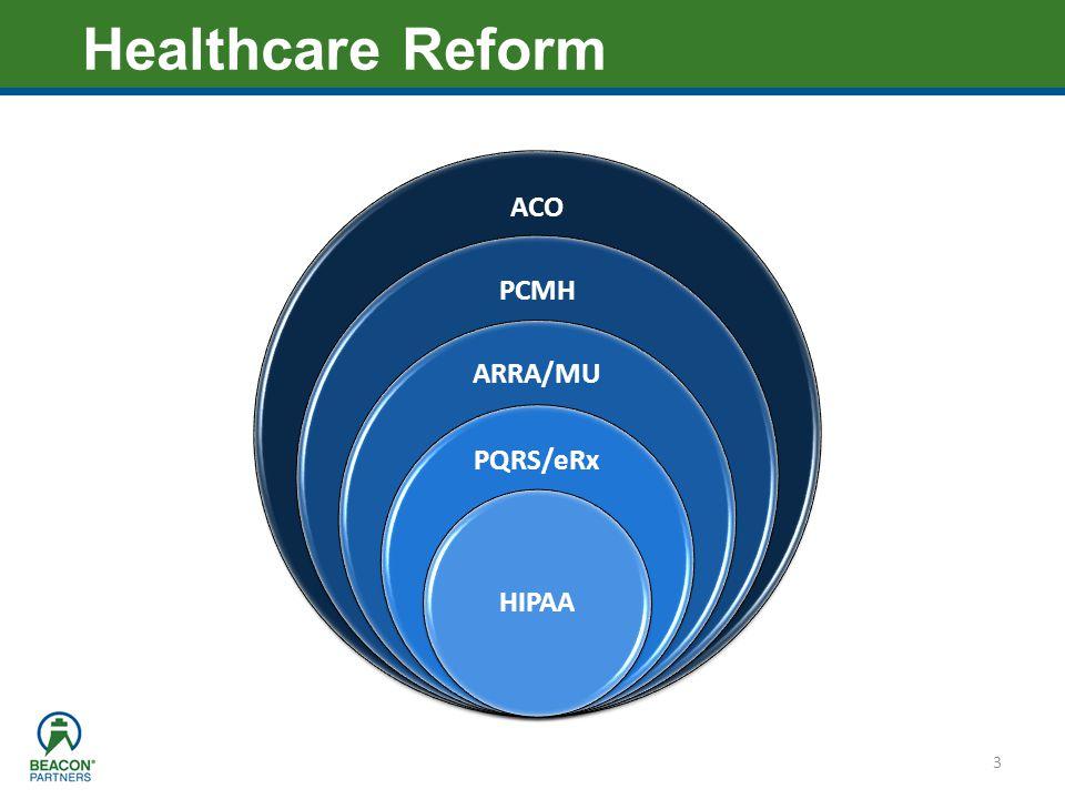 Healthcare Reform ACO PCMH ARRA/MU PQRS/eRx HIPAA