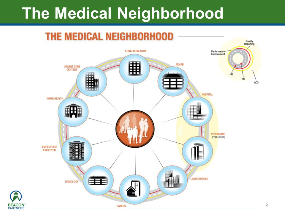 The Medical Neighborhood