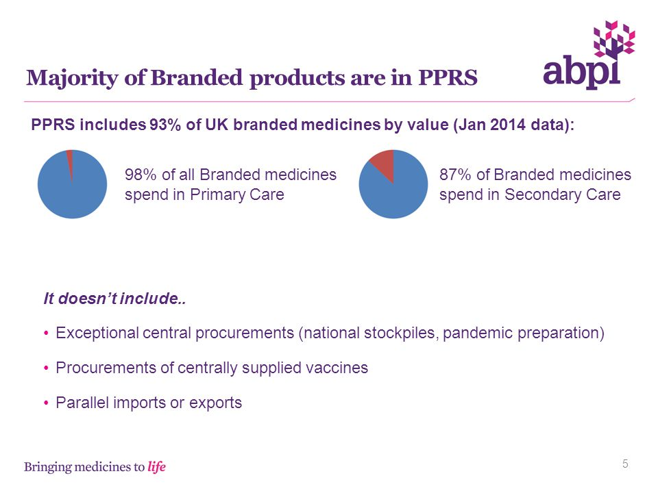 Majority of Branded products are in PPRS