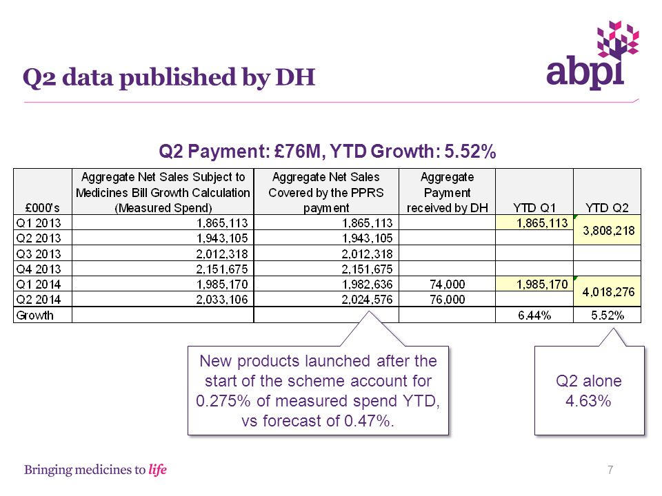 Q2 Payment: £76M, YTD Growth: 5.52%