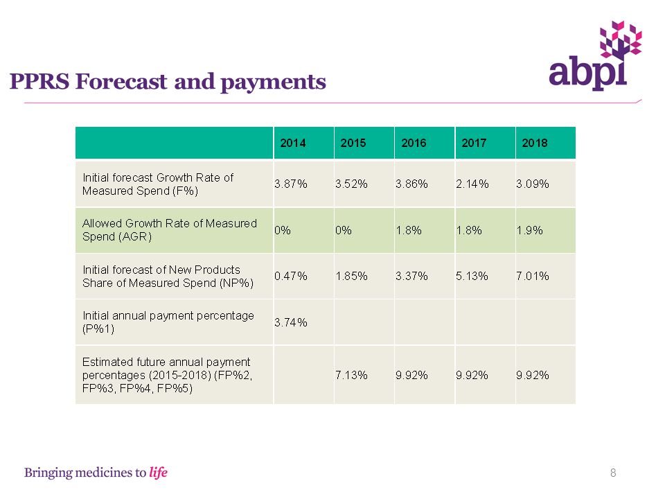 PPRS Forecast and payments
