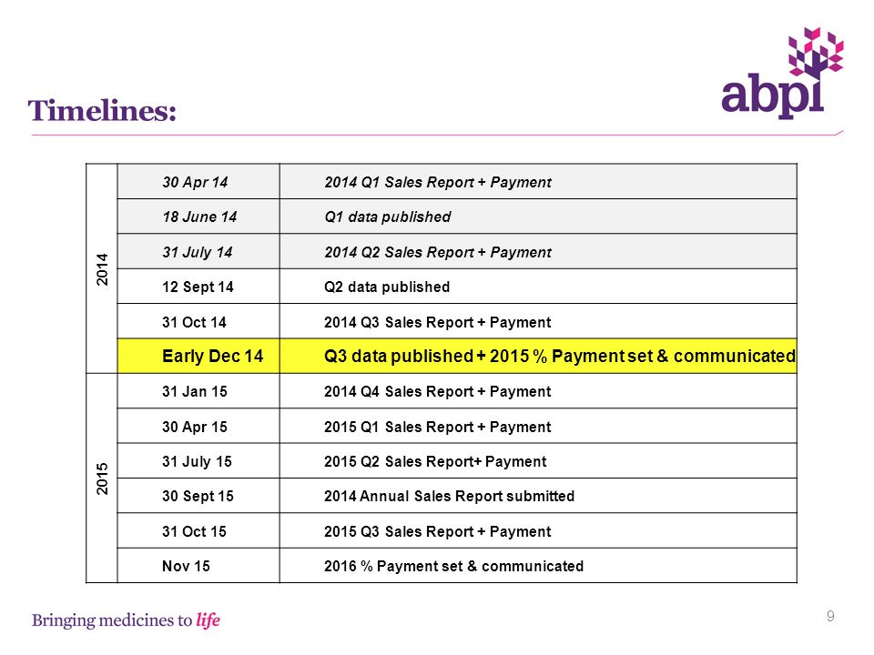 Timelines: Apr Q1 Sales Report + Payment. 18 June 14. Q1 data published. 31 July 14.