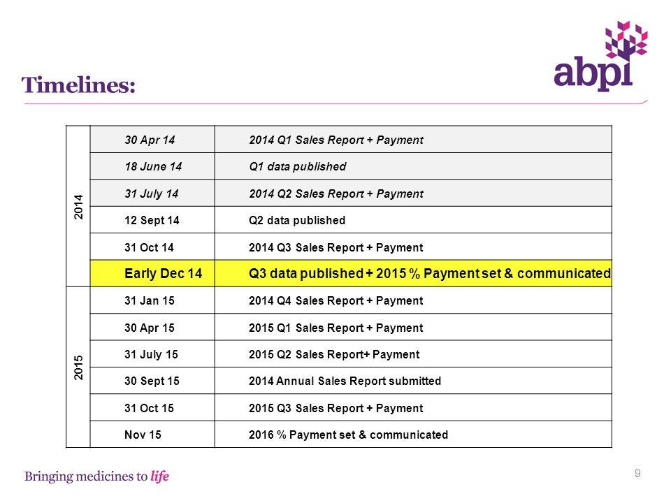 Timelines: 2014. 30 Apr 14. 2014 Q1 Sales Report + Payment. 18 June 14. Q1 data published. 31 July 14.