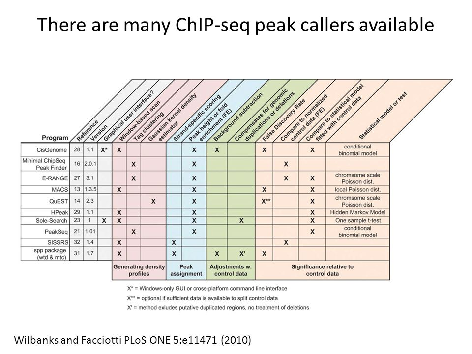 There are many ChIP-seq peak callers available
