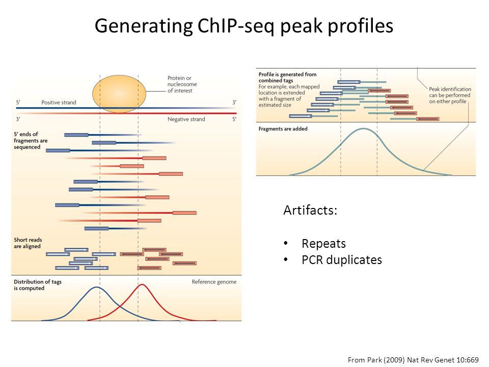 Generating ChIP-seq peak profiles