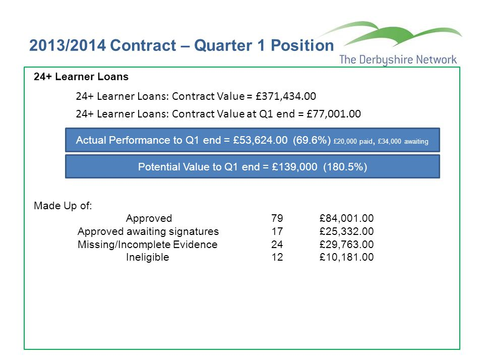 2013/2014 Contract – Quarter 1 Position