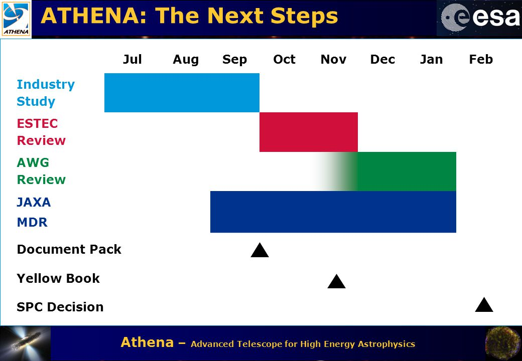 ATHENA: The Next Steps Jul Aug Sep Oct Nov Dec Jan Feb Industry Study