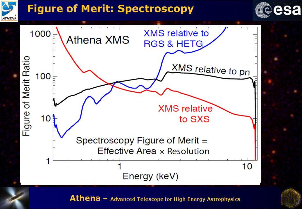 Figure of Merit: Spectroscopy