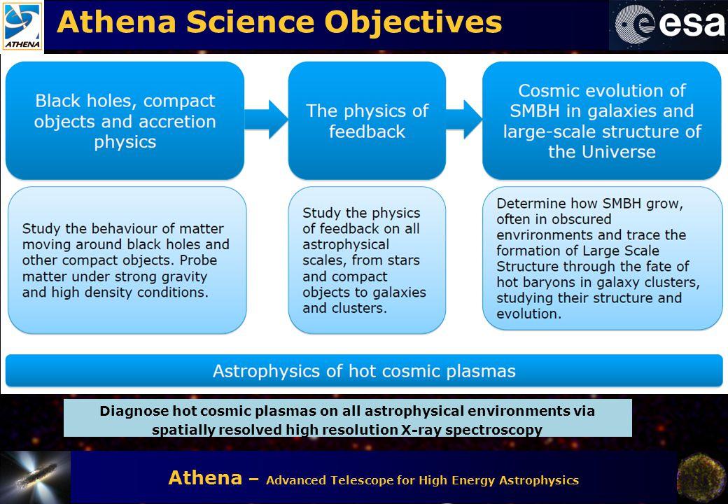 Athena Science Objectives