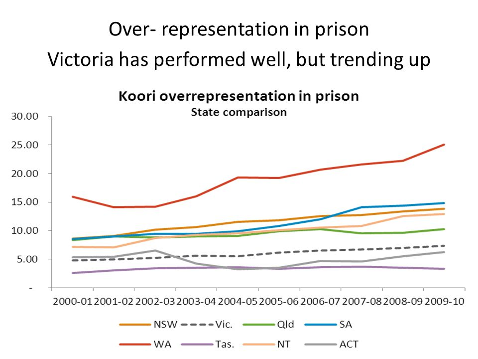 Over- representation in prison Victoria has performed well, but trending up