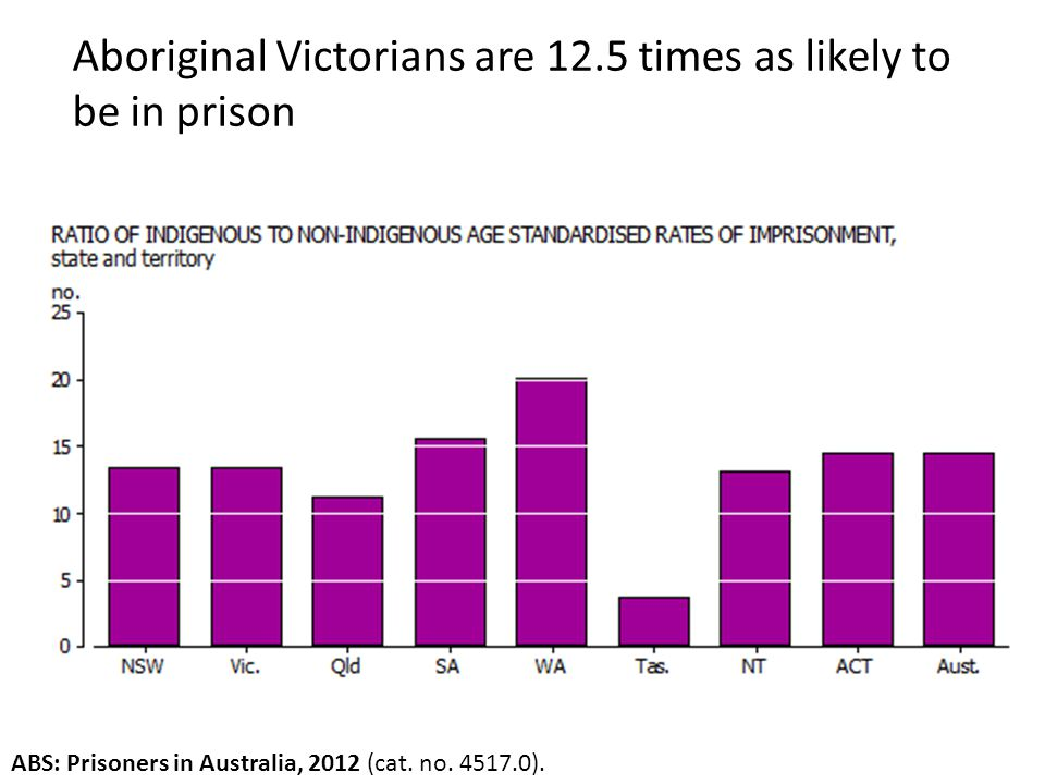Aboriginal Victorians are 12.5 times as likely to be in prison