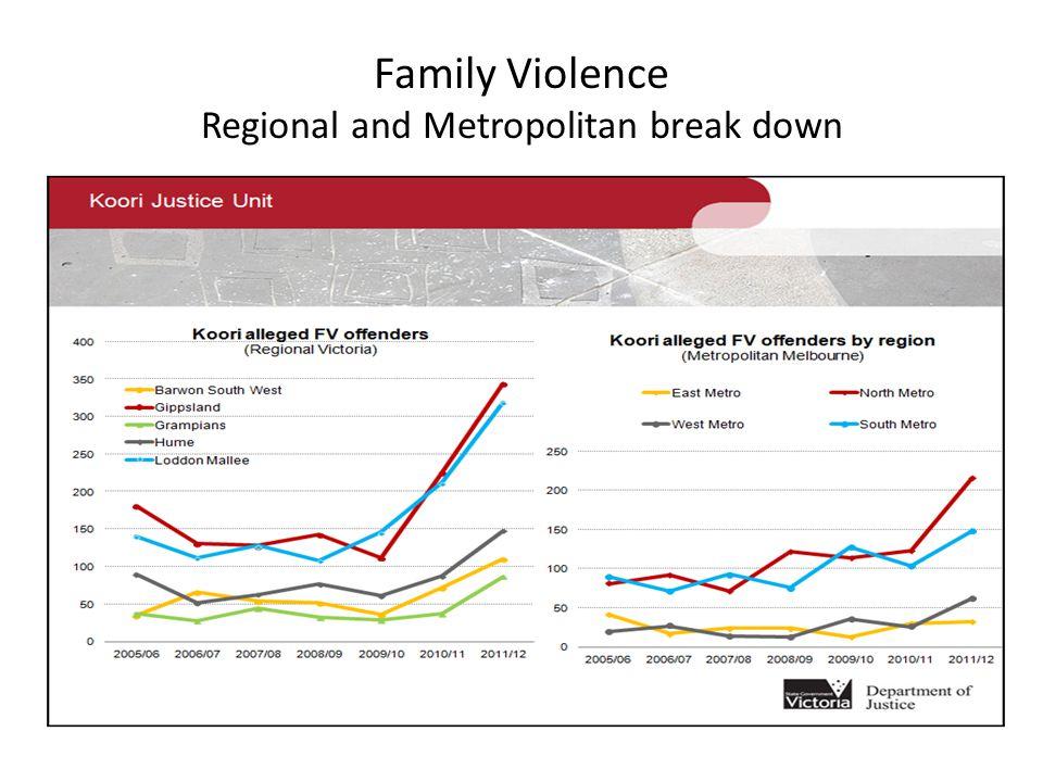 Family Violence Regional and Metropolitan break down