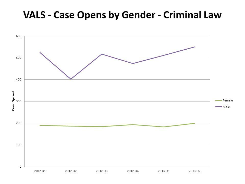 VALS - Case Opens by Gender - Criminal Law
