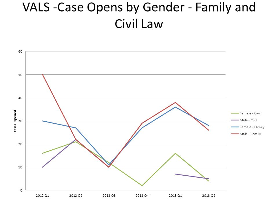 VALS -Case Opens by Gender - Family and Civil Law