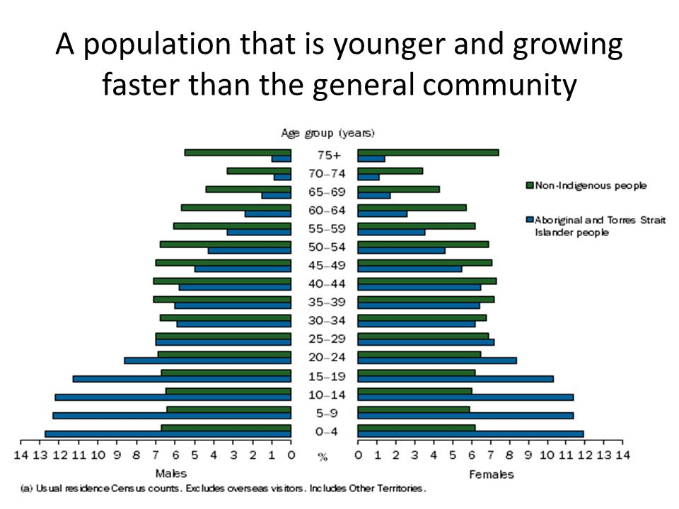 A population that is younger and growing faster than the general community