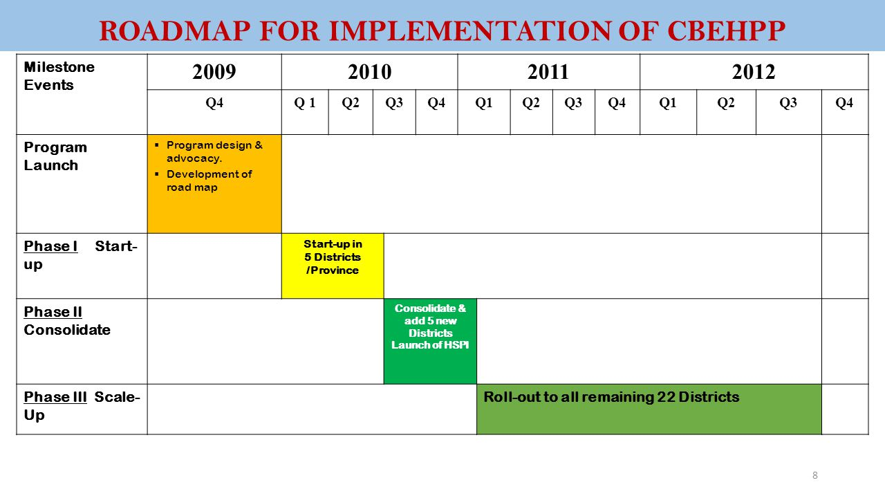 ROADMAP FOR IMPLEMENTATION OF CBEHPP