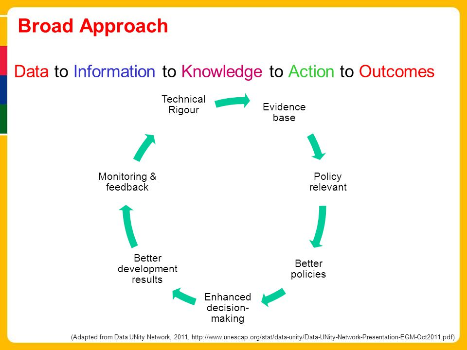 Broad Approach Data to Information to Knowledge to Action to Outcomes