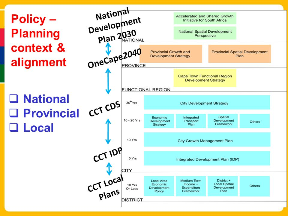 Policy – Planning context & alignment