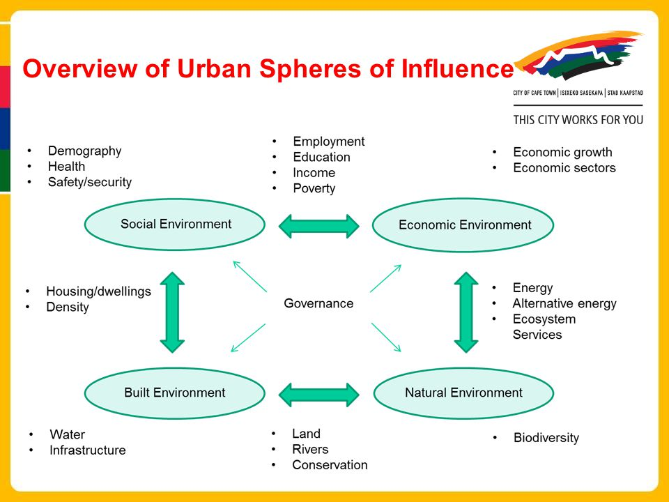 Overview of Urban Spheres of Influence