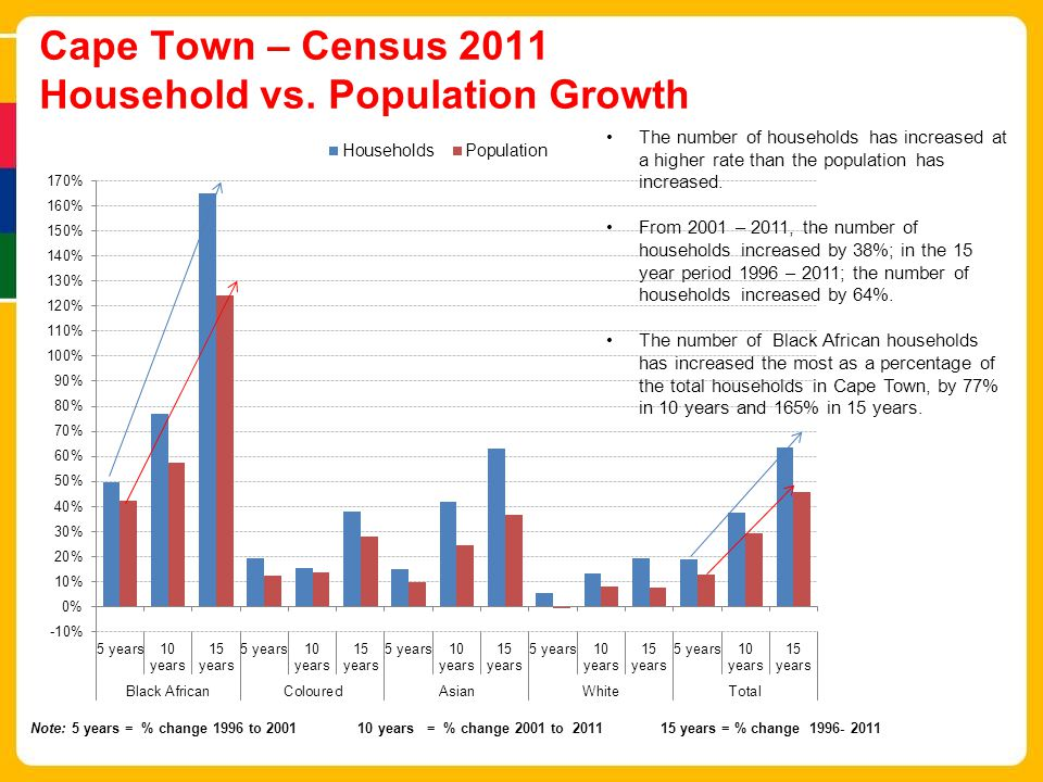 Cape Town – Census 2011 Household vs. Population Growth